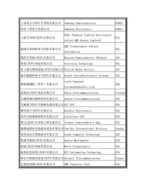 苏州500强企业名单.doc
