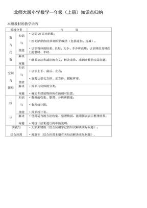 北师大版小学数学知识点归纳—简化版(1).doc