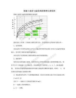 混凝土强度与温度和龄期增长曲线图.doc