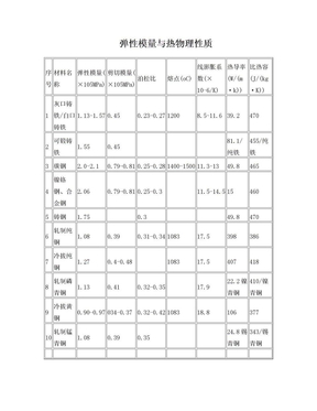常用材料弹性模量.doc