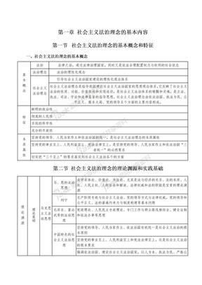 社会主义法治理念背诵终结版.doc