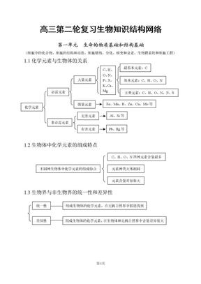 (很适合打印)高中生物知识点总结.doc