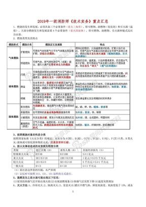 2019年一级消防师《技术实务》重点汇总.pdf