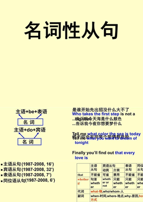 新东方高考英语名师名词性从句(杨文哲).ppt