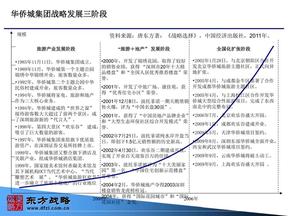 华侨城集团战略发展三阶段.ppt