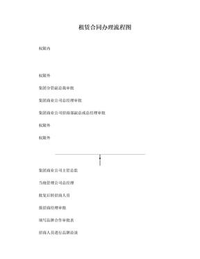 租赁合同办理流程图.doc