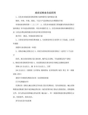 政府采购业务流程图.doc