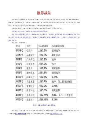 连续五届炒股大赛冠军的短线选股技巧.doc