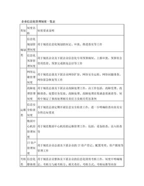 企业信息化管理制度一览表.doc