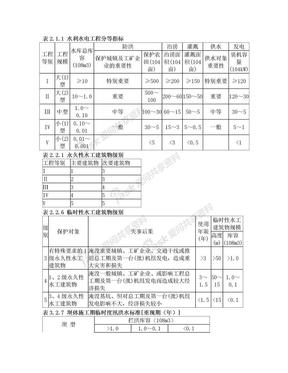 水利水电工程规模等级划分.doc