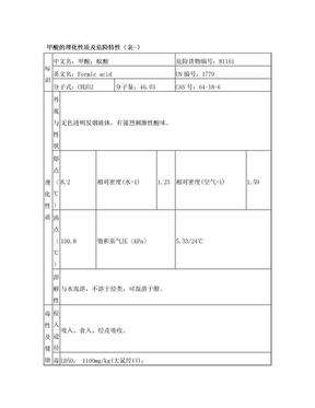 甲酸的理化性质及危险特性(表-).doc