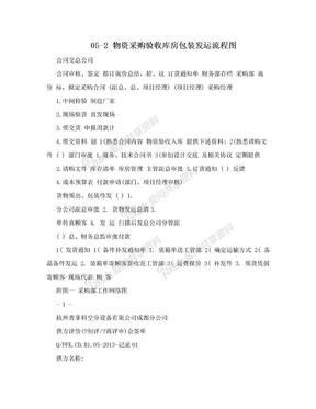 05-2 物资采购验收库房包装发运流程图.doc