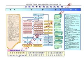 2758-质量成本控制过程流程图(彩色).doc