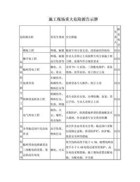 施工现场重大危险源告示牌.doc