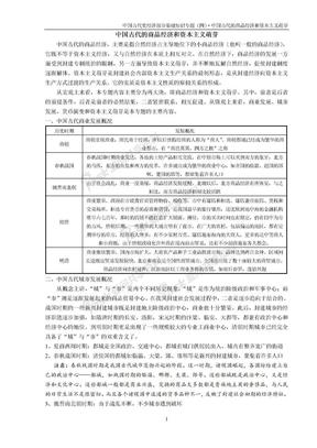 中国古代史经济部分基础知识专题(四)·中国古代的商品经济和资本主义萌芽.doc