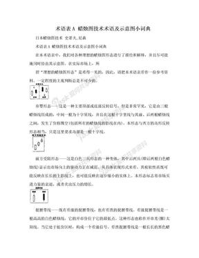 术语表A   蜡烛图技术术语及示意图小词典.doc