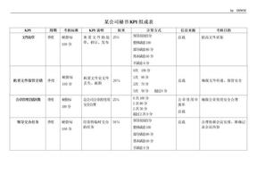 总经理秘书KPI指标.doc