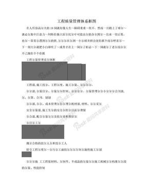 工程质量管理体系框图.doc