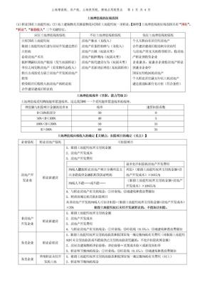 7.土地增值税、房产税、土地使用税、耕地占用税要点.doc
