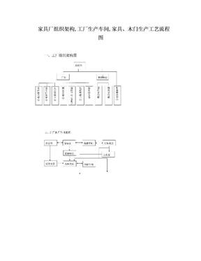 家具厂组织架构,工厂生产车间,家具、木门生产工艺流程图.doc