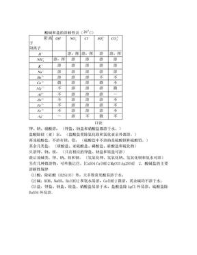 初中酸碱盐溶解度表.doc