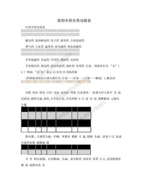 常用中药分类功效表.doc