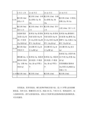 高级育婴师(三级)重点 小抄 免费.doc