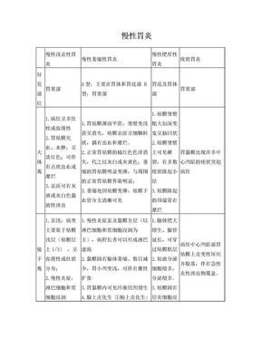 【病理学】消化系统疾病总结.doc