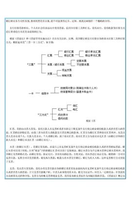 银行业务(支付结算).doc