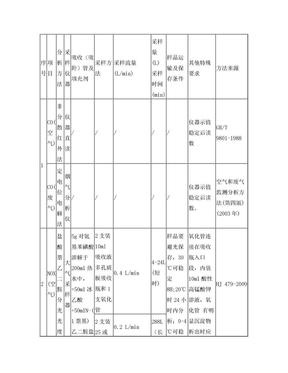 作业指导书(空气与废气采样) (12.15)