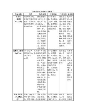 急救药品使用说明(急救车).doc