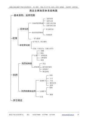 新起点刑法总则知识体系结构图.doc
