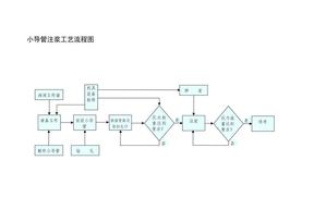 小导管注浆工艺流程图.doc