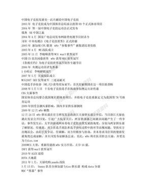 中国电子竞技发展史.doc