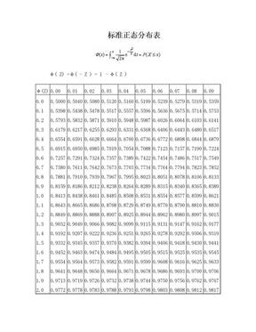 标准正态分布表.doc