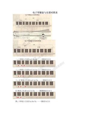 电子琴键盘与乐谱对照表.doc