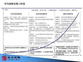 华为战略发展三阶段.ppt