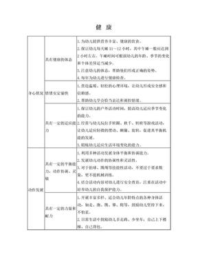 五大领域指南目标及教育建议.doc