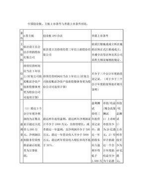 中国创业板、主板上市条件与香港上市条件对比.doc