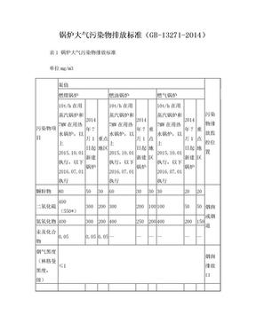 锅炉大气污染物排放标准GB13271-2014(总结).doc
