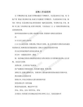 采购工作流程图.doc