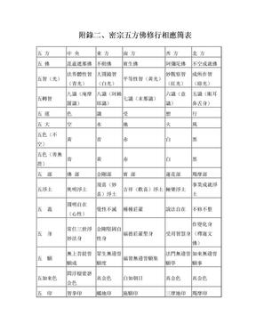 大圆满禅定休息 (二)附录二: 密宗五方佛修行相应简表.doc