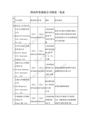 国内外资保险公司一览表.doc