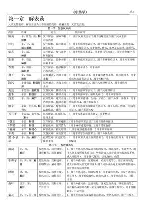 中药学表格_【强烈推荐,看了不后悔】.doc