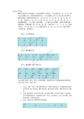 中医-五运六气学说.doc