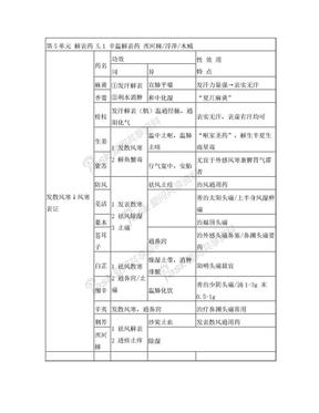 中药功效主治图表.doc