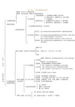 高中历史必修一知识结构图总结.doc