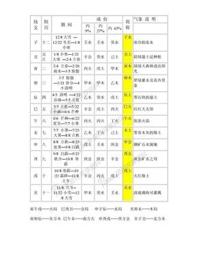 算命-八字資料.doc