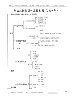 2009司法考试 新起点学校 系统强化班 刑法讲义(杨海霞)