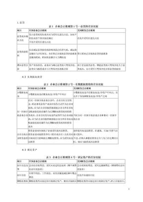 中美会计准则具体比较-列表.doc